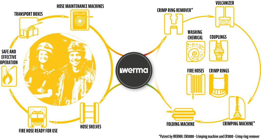 The Werma Concept